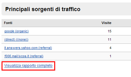 Ah, Paolo! fonte: google analytics